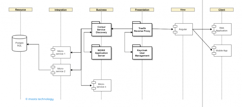toldu 5 tier component architecture model